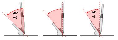 Dynamic Loft